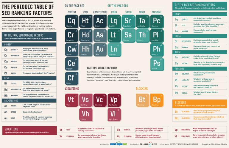 SEO periodical table